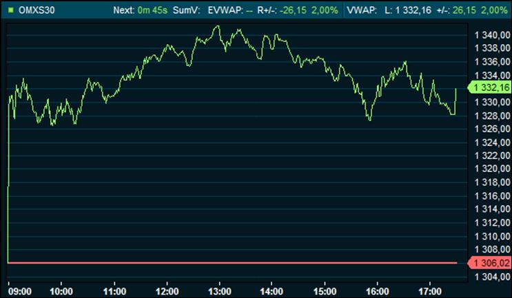 Borsen steg marginellt 2