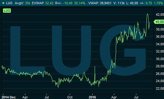 swedbank aktier kurs