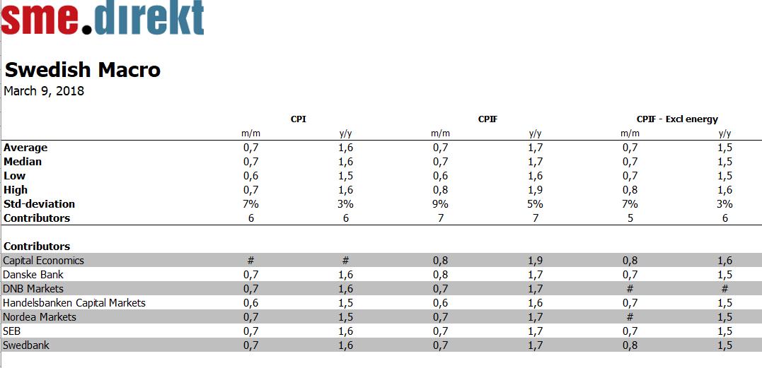 Eu inflationen 2 3 procent i februari