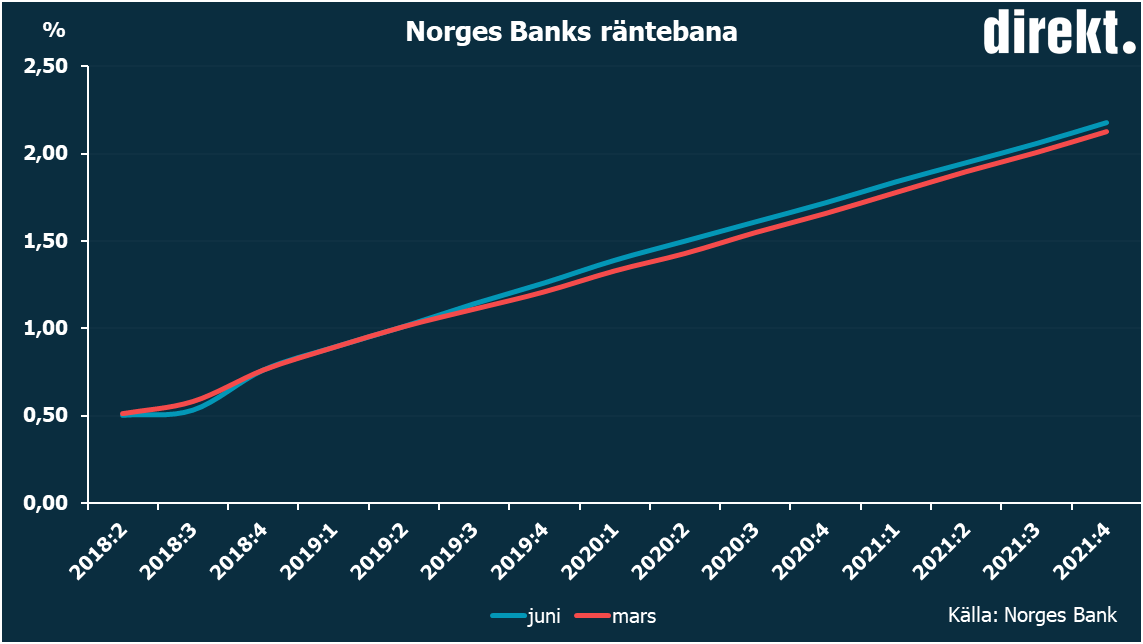 norges bank valutakurser usd