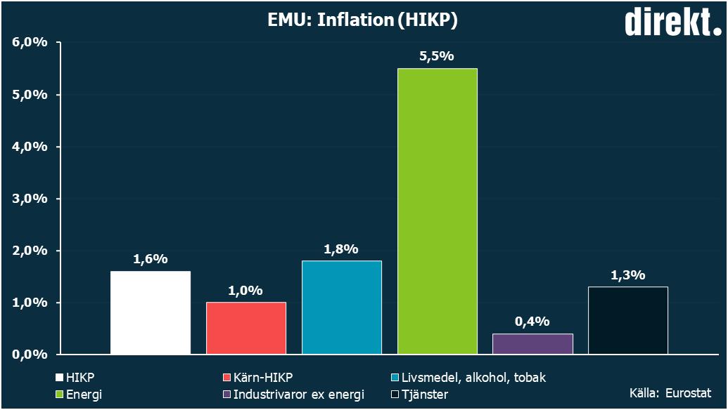 Lagre produktion i euroomradet