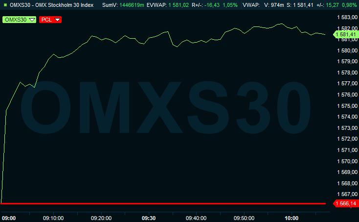 Stockholmsbörsens OMXS30-index 10 juni