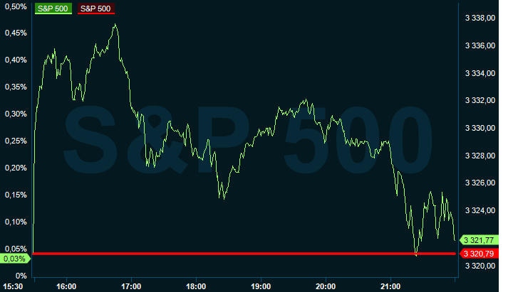 Avvaktande på Wall Street