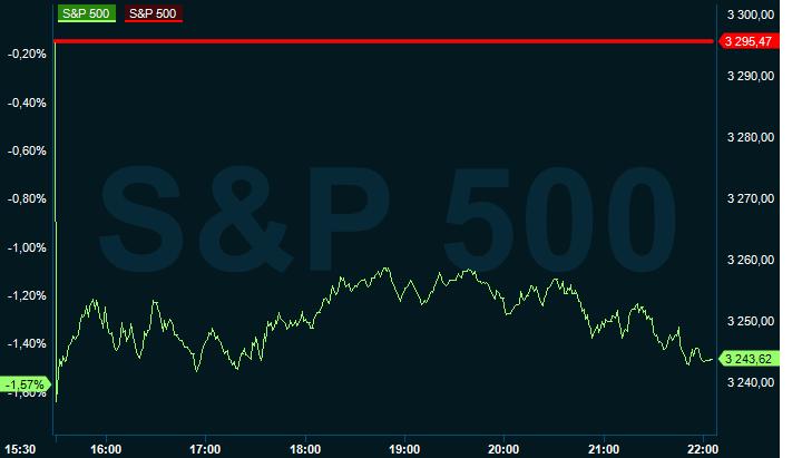 Breda nedgångar på Wall Street