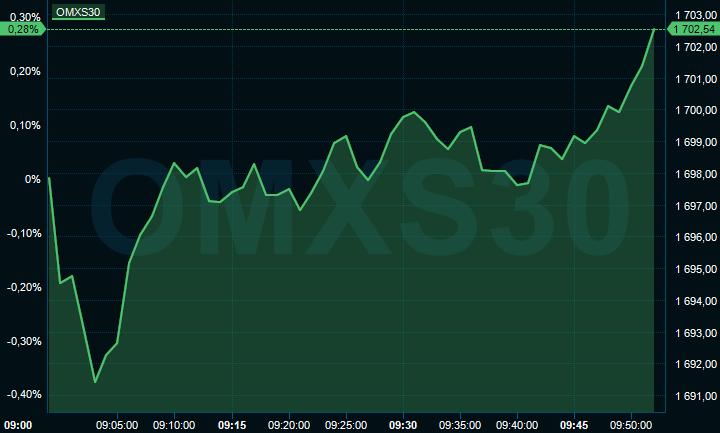 Uppåt på börsen